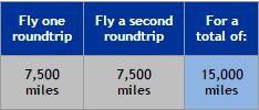 Bonus Miles - United to Europe - Graphic Courtesy of United Airlines